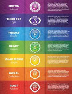 colorful illustrated printable chart of • chakra