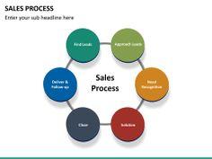 Sales Process PowerPoint Template | SketchBubble Sales Process, Color Themes, Different Colors, The Help, Presentation, Templates, Stencils, Vorlage, Models