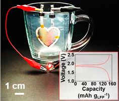 8.7.2015 Heart-shaped Li-ion battery printed on a cup shows batteries can be printed almost anywhere – Scientists have developed a new technique that can print batteries on almost any surface, which is expected to be essential for future flexible electronics such as roll-up displays, smart electronic clothing, and Google Glass-type devices. Whereas today's Li-ion batteries can be fabricated only in fixed shapes and sizes, such as cylinders or pouch cells, the new Li-ion batteries can be…