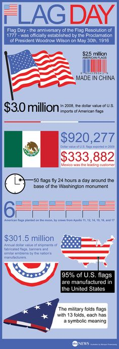 Flag Day: Facts and figures about the American Flag - Infographic - ABC News