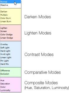 Deeper understanding of photoshop layer blend modes