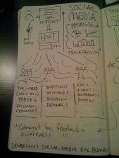 SPF 2010 SketchNotes