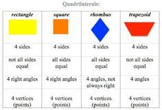 Teach Junkie: Math Tips for Teaching Quadrilaterals