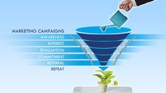 The 4 Types of Lead Nurturing Campaigns? Marketing Automation, Inbound Marketing, Content Marketing, Online Marketing, Digital Marketing, Digital Board, Lead Nurturing, Customer Behaviour, Types Of Lead
