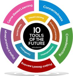 10 Tools of the Future