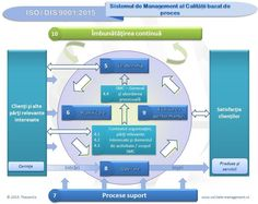 Process-based Quality Management System according to ISO / DIS 9001:2015