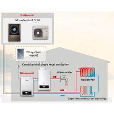 Nefit Enviline lucht/water warmtepomp Bivalent split 3.0 B-S 7736701156 | Warmteservice