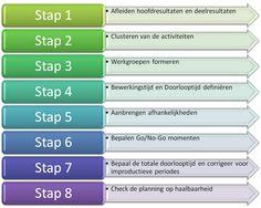canvas projectplan at DuckDuckGo Program Management, Project Management, How To Plan, Canvas, Numbers, Tela, Canvases, Numeracy, Burlap