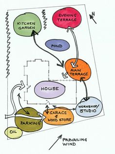 garden design concept functional diagram integrity land - 28 images - organizational structure 25 typical orgcharts matrix, differences between residential and commercial designs quest, diagram landscape design experience of tres, archshowcase in the loop Tropical Architecture, Container Architecture, Architecture Design, Architecture Collage, Residential Architecture, Schematic Design, Diagram Design, Landscape Design, Garden Design