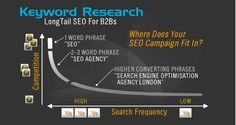 SEO-#Keyword-Research By @Team Mango Media Private Limited Via http://www.themangomedia.com/blog/4-killer-mistakes-in-website-search-engine-optimization-you-must-avoid/