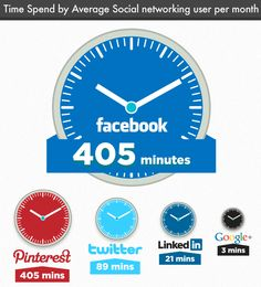 Time spend by average social networking user per month Curator il-kwone,Hwang Social Media Trends, Social Media Topics, Top Social Media, Social Networks, Social Media Marketing, Digital Marketing, Marketing Software, Web 2.0, Le Web