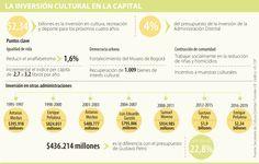 Bogotá invertirá $2,3 billones en cultura, la más alta en seis periodos Culture, Activities