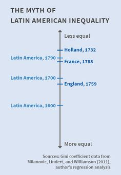 A history of inequality in Latin America