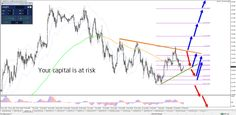USD in Critical Decision Zone - Your capital is at risk Technical Analysis