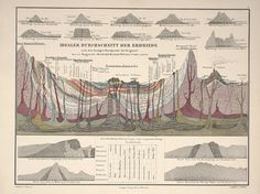 Another plate from the Atlas, this one illustrating the composition of the Earth's crust via color-coding.