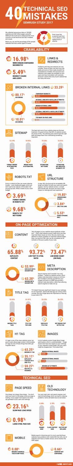 This infographic outlines some key #SEO mistakes you need to avoid to optimize your search performance.