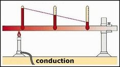 How heat energy can be transferred from one place to another by conduction, convection and radiation Heat Energy, Thermal Energy, Science Room, Teaching Science, What Is Heat, Climate Engineering, Effects Of Heat