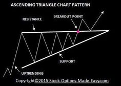 The ascending triangle pattern indicates continuation of an uptrend. It is formed by repeated highs which do not surpass a certain level, and rising lows which move steadily towards the upper level. Ascending Triangle, Stock Options, Triangle Pattern, Make It Simple, Easy