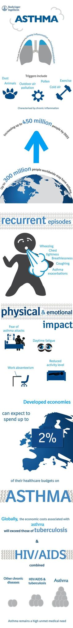 anaphylaxis poster - Google Search Body says  - asthma action plan