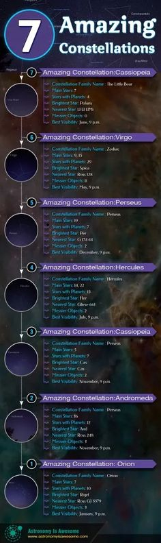 There's few objects humans have admired since the dawn of man, these are the 7 Most Stunning Constellations which have had our attention since the start. Mostly Void Partially Stars, Cassiopeia Constellation, Zodiac Planets, Little Planet, Star Constellations, Science Biology, Space And Astronomy, Astrophysics, Space Travel