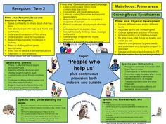 Topic: 'People who help us' plus continuous provision both indoors and outside Prime area: Personal, Social and Emotional development. Eyfs Activities, Nursery Activities, Kindergarten Math Activities, People Who Help Us, Helping People, Observation Examples, Learning Stories Examples, Community Jobs, Community Helpers Preschool