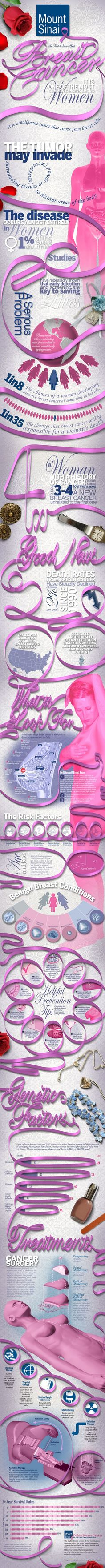 Breast Cancer Facts Need To Know About Breast Cancer