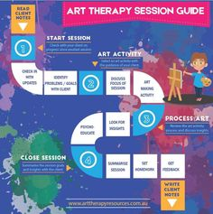 How to Begin and End an Art Therapy Session Effectively We have created a basic art therapy session guide which will give therapists a framework to conduct a productive session. Art Therapy Projects, Therapy Tools, Music Therapy, Play Therapy, Therapy Ideas, Counseling Activities, Art Therapy Activities, Art Therapy Directives, Creative Arts Therapy