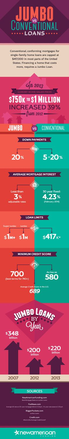 Jumbo Loans vs Conventional Mortgages