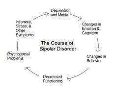 the Bipolar cycle