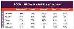 Social Media in Nederland in 2014