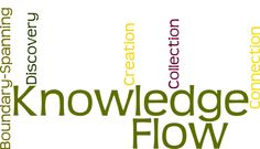 """The late Frank Leistner generously gave me a copy of his book, Mastering Organizational Knowledge Flow: How to Make Knowledge Sharing Work. Christopher Parsons quotes from it in What is """"knowledge… General Questions And Answers, What Is Knowledge, Implementation Plan, Competitive Intelligence, Knowledge Management, New Job, Social Networks, Flow, Give It To Me"""