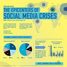 The epicenters of Social Media Crises