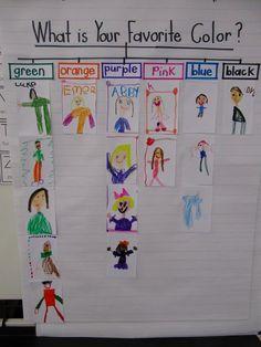 Joyful Learning In Kindergarten Kindergarten Colors, Preschool Colors, Kindergarten Classroom, Kindergarten Activities, Classroom Activities, Preschool Graphs, All About Me Preschool Theme, Kindergarten First Day, Sequencing Activities