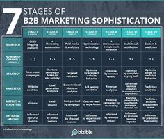 7 Stages of Marketing Sophistication [Which Level Are You? Digital Marketing Strategy, Marketing Plan, Marketing Tools, Business Marketing, Online Marketing, Social Media Marketing, Strategy Business, Marketing Process, Marketing Strategy Examples