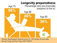 Are you financially prepared to live to 95? Usa Today, Personal Finance, Health And Wellness, Live, Design, Health Fitness