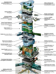 Report describes the future of buildings in 2050 – includes food production — City Farmer News Jacque Fresco