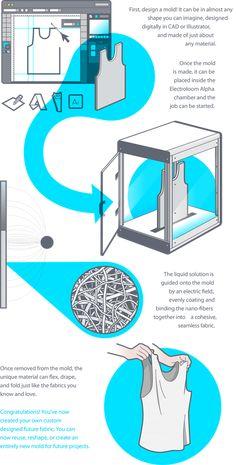 3ders.org - Electroloom - the world's first 3D fabric printer - launches on Kickstarter | 3D Printer News & 3D Printing News #PutITon