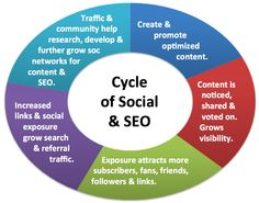 Cycle of Social Media and SEO - the cyclical nature of content creation, promotion, network growth and data analysis to refine content.