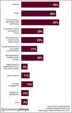 Marketing Research Charts: What types of triggered emails do B2C, B2B and B2G companies send?