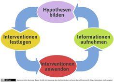 systemische-schleife | Werkstatt für kollegiale Führung Coaching, Systems Thinking, Change Management, Chart, Infographics, Organization Development, Career, Ribbon Work, Communication