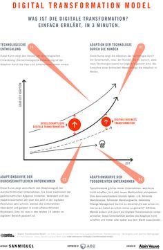 Modell der digitalen Transformation