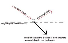 Uncertainty Principle - Chemwiki