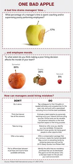 Effects of a Bad Hire #infographic