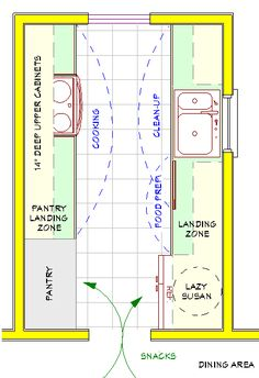 A plan for a small galley kitchen. Both the pantry and refrigerator are located close to the main food preparation area, with adequate landing zones next to each. Located on the edge of the kitchen, both pantry and refrigerator are accessible to snack seekers without having to cross the main food preparation or cleanup areas. (Lisa says click this, its a good site)