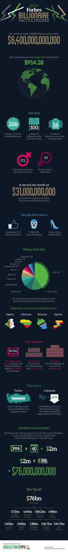 2014 forbes billionaire facts figures infographic joy richard preuss is forbes billionaire 5429083025436146 5359390016430242 4571231605899063 2316