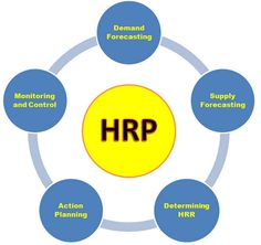 Document management system architecture what is a diagram block human resource planning hrp ccuart Gallery