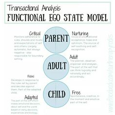 Transactional Analysis. Counselling. Parent Adult Child