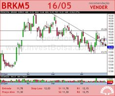 BRASKEM - BRKM5 - 16/05/2012 #BRKM5 #analises #bovespa