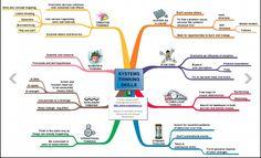 Nice little mind map on systems thinking skills Systems Thinking, Thinking Skills, Critical Thinking, Thinking Strategies, Lateral Thinking, Learning Organization, Systems Engineering, Social Entrepreneurship, Instructional Design