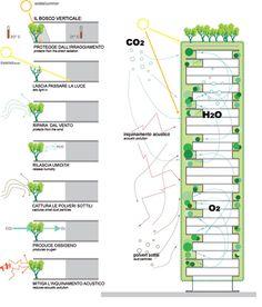 """O incrível edifício """" Bosque Vertical """" em Milão - SustentArqui"""